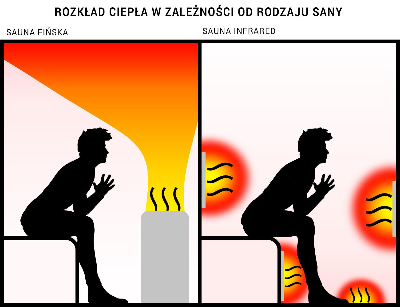 działanie sauny fińskiej i sauny infrared - rozkład ciepła